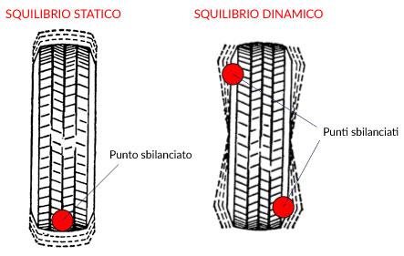 Squilibratura-statica-e-dinamica